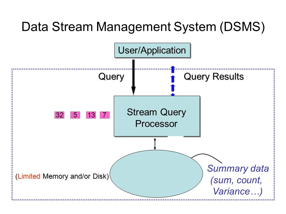 Data Stream Management System (DSMS) Query Query Results (Limited Memory and/or Disk) Summary data (sum, count, Variance…) 713532161332 User/Application Stream Query Processor
