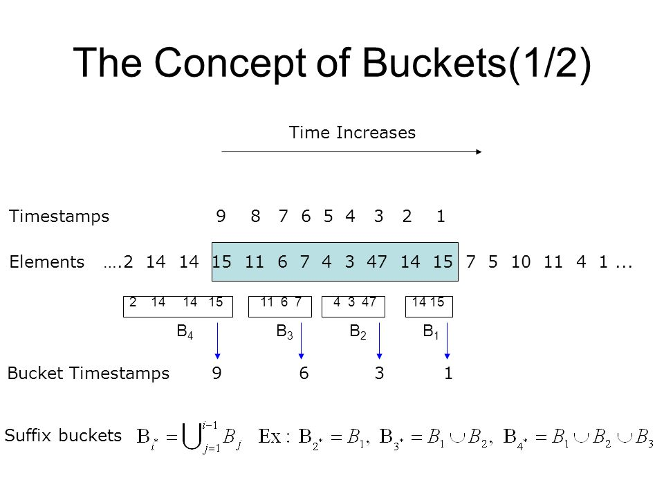 The Concept of Buckets (2/2) Time Window size N B1B1 B2B2 B3B3 B m-1 BmBm B m* (1)For each bucket B i, maintain (2)  Proof later