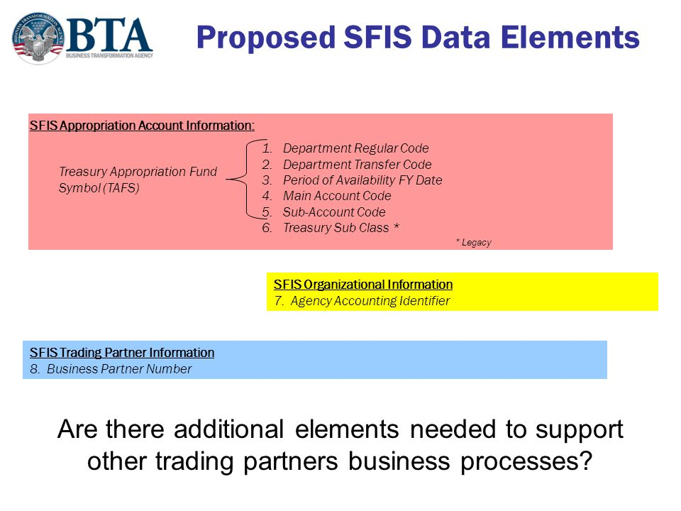 9 Proposed Target Business Process #1 Pass delineated SFIS data elements in the required transactions 9