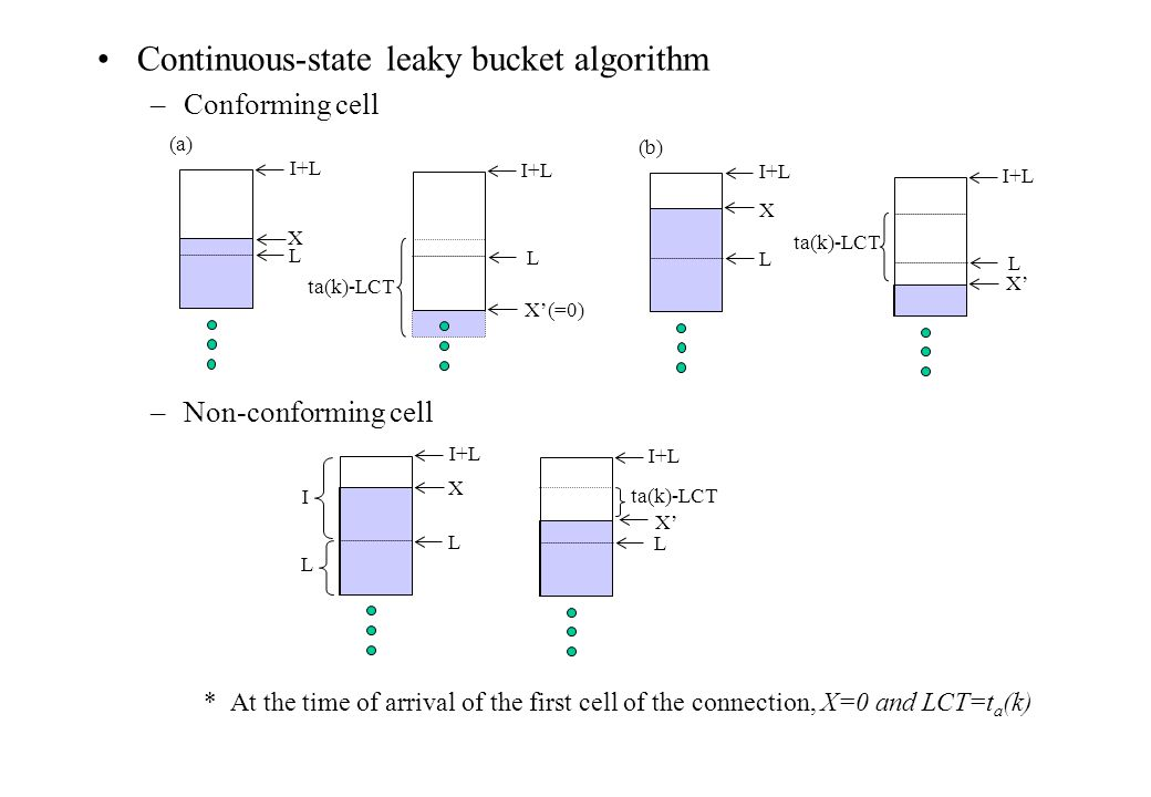Continuous-state leaky bucket algorithm –Conforming cell –Non-conforming cell *At the time of arrival of the first cell of the connection, X=0 and LCT=t a (k) I+L X L X'(=0) L ta(k)-LCT I+L X L X' L ta(k)-LCT I L (a) I+L X L X' L ta(k)-LCT (b)