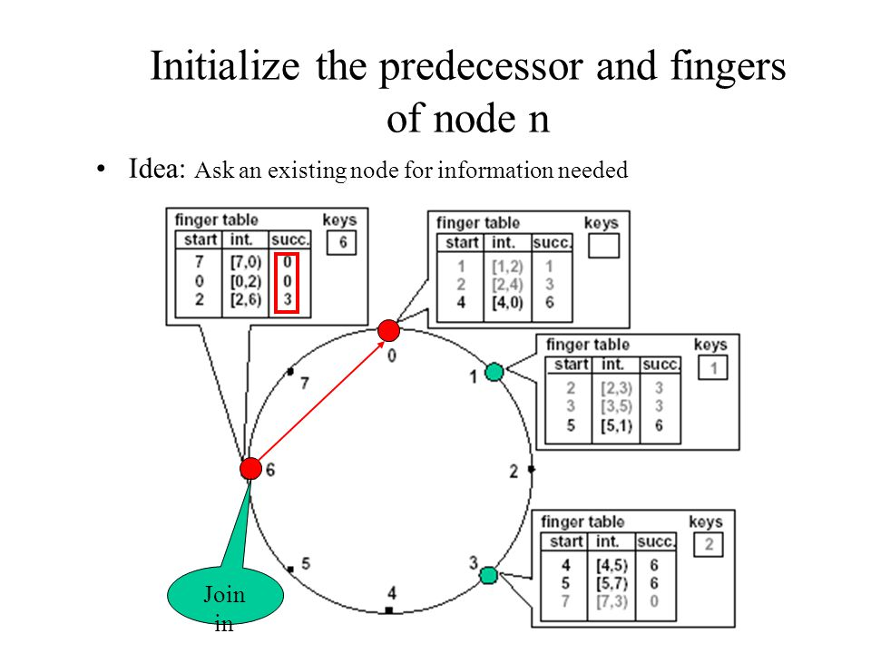 Initialize the predecessor and fingers of node n Idea: Ask an existing node for information needed Join in