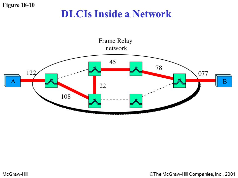 McGraw-Hill©The McGraw-Hill Companies, Inc., 2001 Figure 18-10 DLCIs Inside a Network