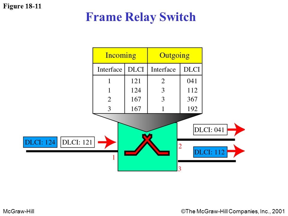 McGraw-Hill©The McGraw-Hill Companies, Inc., 2001 Figure 18-11 Frame Relay Switch