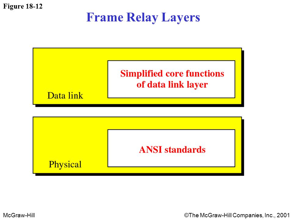 McGraw-Hill©The McGraw-Hill Companies, Inc., 2001 Figure 18-12 Frame Relay Layers