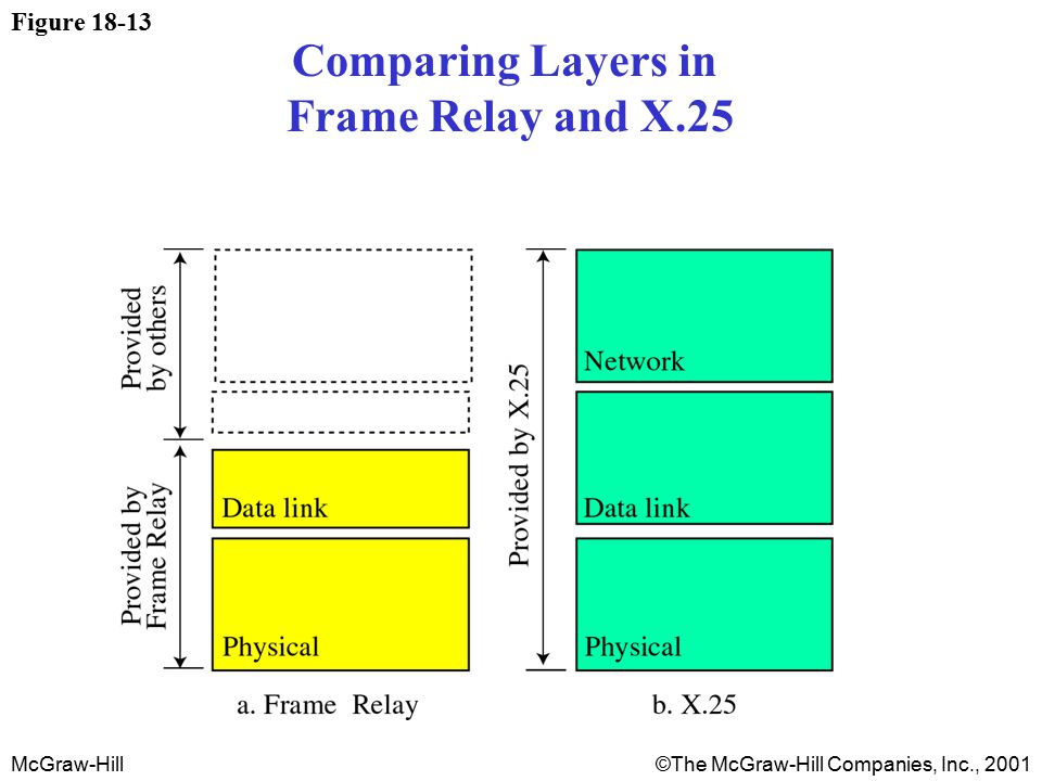 McGraw-Hill©The McGraw-Hill Companies, Inc., 2001 Figure 18-13 Comparing Layers in Frame Relay and X.25