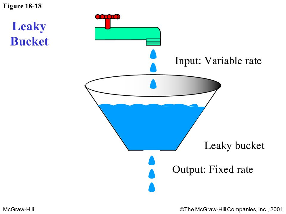 McGraw-Hill©The McGraw-Hill Companies, Inc., 2001 Figure 18-18 Leaky Bucket