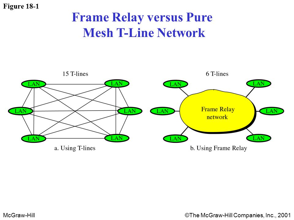 McGraw-Hill©The McGraw-Hill Companies, Inc., 2001 Figure 18-1 Frame Relay versus Pure Mesh T-Line Network