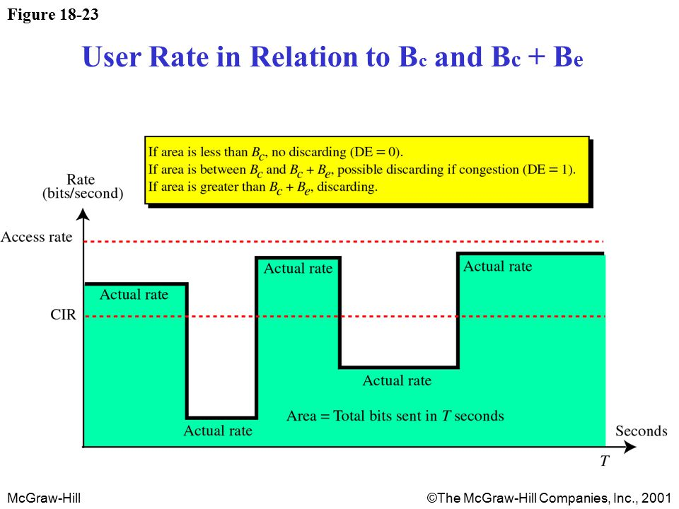 McGraw-Hill©The McGraw-Hill Companies, Inc., 2001 Figure 18-23 User Rate in Relation to B c and B c + B e