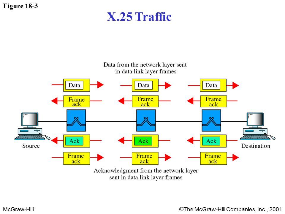 McGraw-Hill©The McGraw-Hill Companies, Inc., 2001 Figure 18-3 X.25 Traffic
