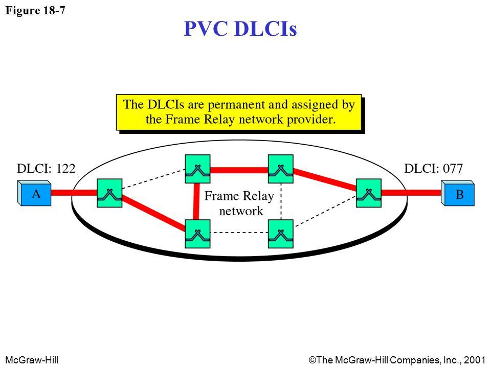 McGraw-Hill©The McGraw-Hill Companies, Inc., 2001 Figure 18-7 PVC DLCIs