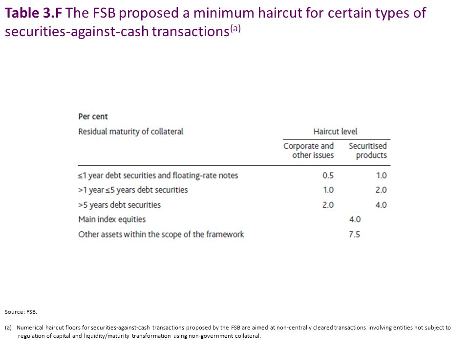 Table 3.F The FSB proposed a minimum haircut for certain types of securities-against-cash transactions (a) Source: FSB.