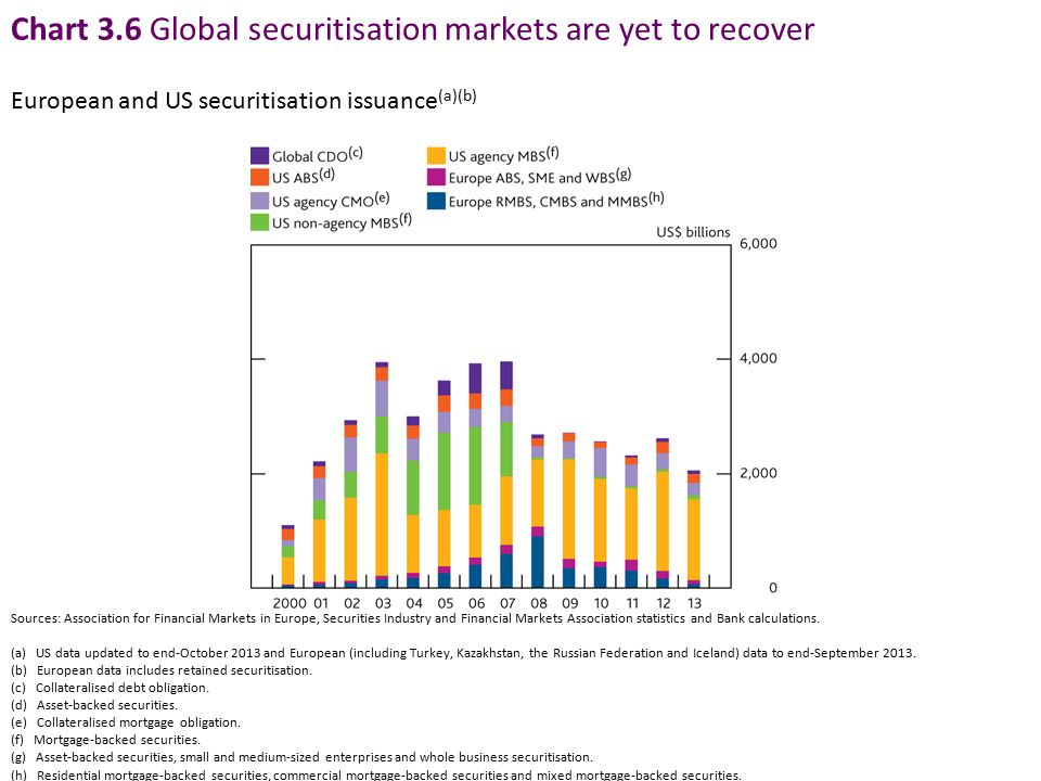Chart 3.6 Global securitisation markets are yet to recover Sources: Association for Financial Markets in Europe, Securities Industry and Financial Mar
