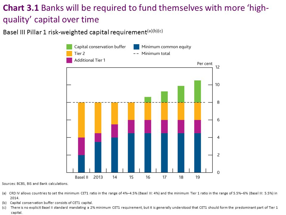 Chart 3.1 Banks will be required to fund themselves with more 'high- quality' capital over time Sources: BCBS, BIS and Bank calculations. (a)CRD IV al