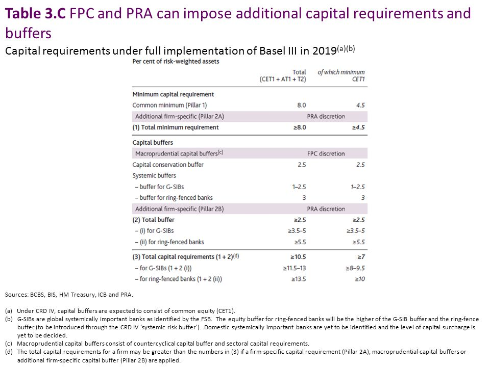 Table 3.C FPC and PRA can impose additional capital requirements and buffers Sources: BCBS, BIS, HM Treasury, ICB and PRA. (a) Under CRD IV, capital b