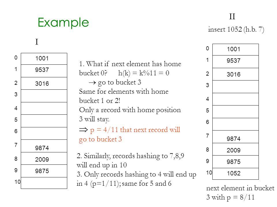 Example 0 1 2 3 4 5 6 7 8 9 10 1001 9537 3016 9874 2009 9875 h(k) = k%11 = 0 0 1 2 3 4 5 6 7 8 9 10 1001 9537 3016 9874 2009 9875 1.