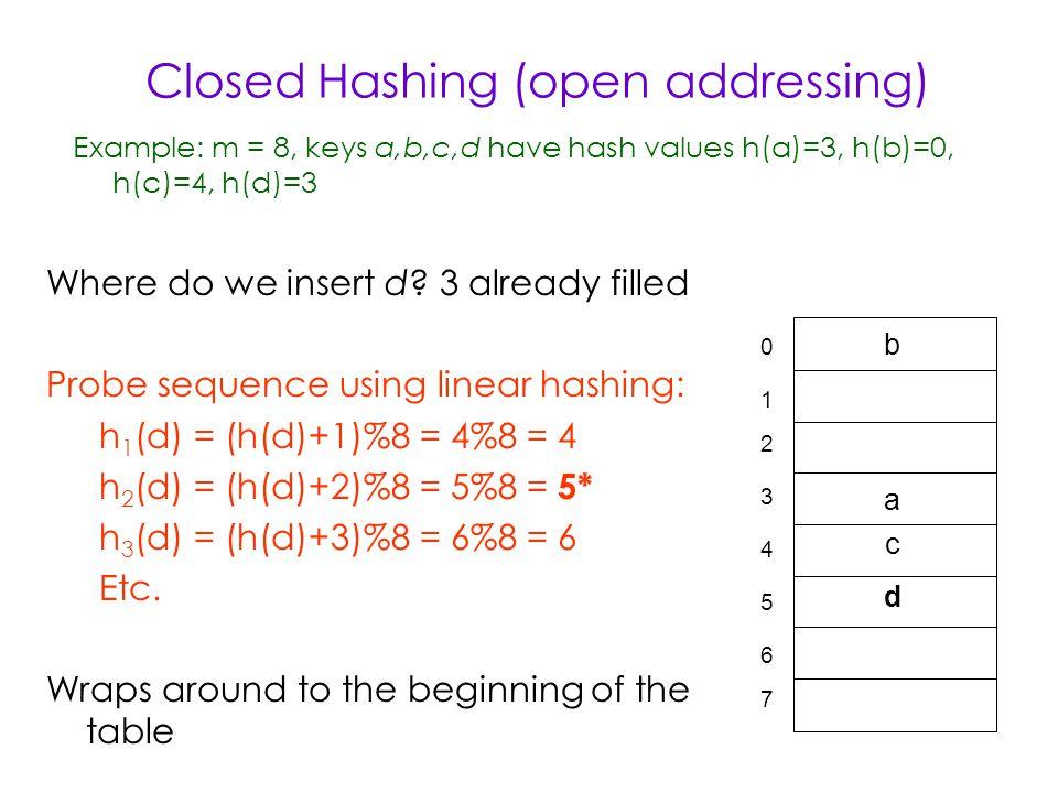 Closed Hashing (open addressing) Example: m = 8, keys a,b,c,d have hash values h(a)=3, h(b)=0, h(c)=4, h(d)=3 0 2 3 4 5 6 7 1 b a c Where do we insert