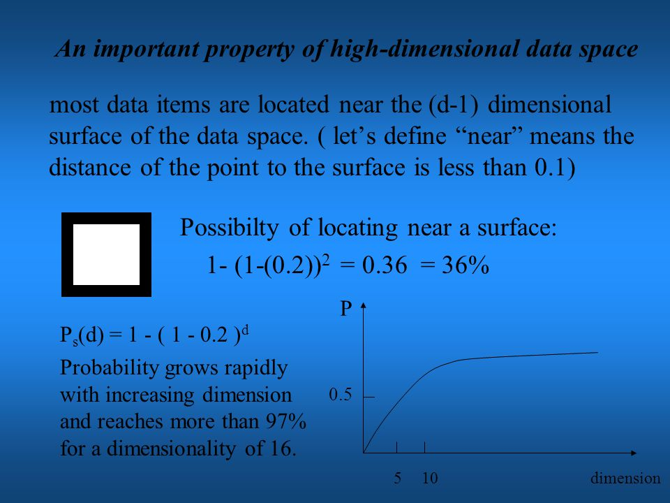 If the radius of the NN-sphere is less than 0.5, only the bucket containing the query point is accessed.