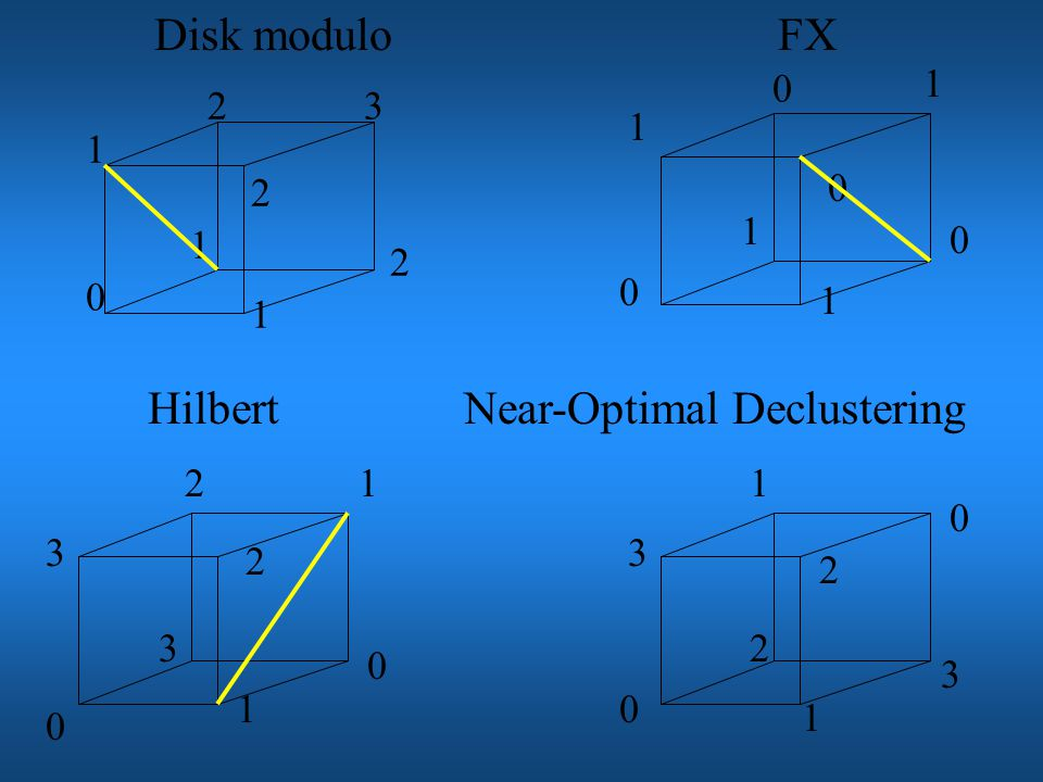 Near-optimal declustering: A decluster algorithm DA is near-optimal if and only if for any 2 buckets b and c and for any dimension d of the data space: b~ d c DA(b) !=DA(c) & b~ i c DA(b) !=DA(c) We may find that disk modulo, the FX, and the Hilbert declustering techniques are not near- optimal declustering