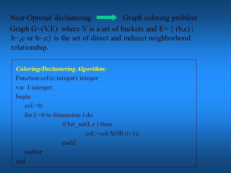Disk modulo FX 23 2 2 1 1 1 0 0 1 0 1 1 0 0 1 Hilbert Near-Optimal Declustering 2 2 1 1 0 0 3 3 1 1 2 2 3 3 0 0
