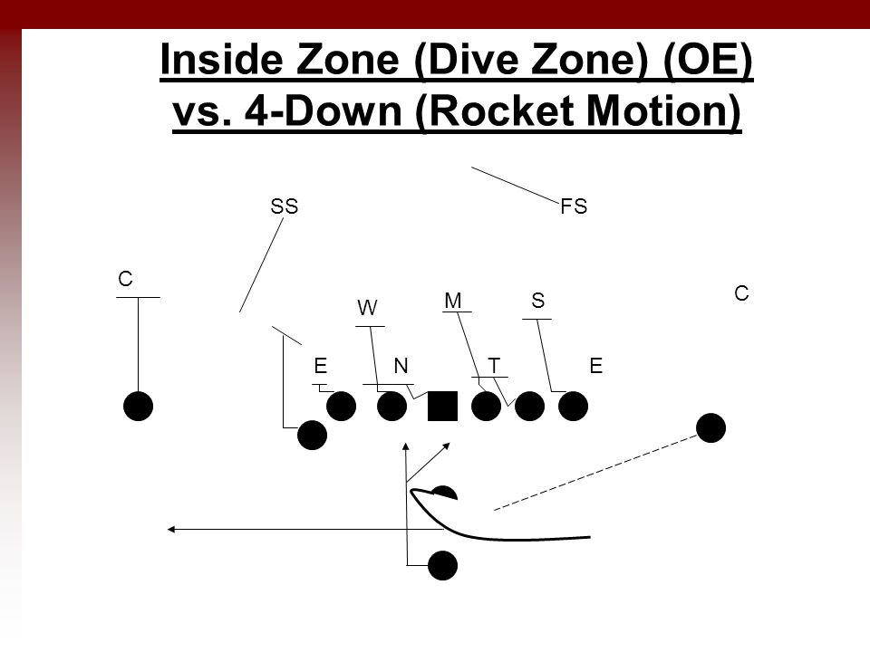 Inside Zone (Dive Zone) (OE) vs. 4-Down (Rocket Motion) ETNE M W S C C SSFS