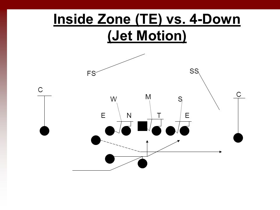 Inside Zone (TE) vs. 4-Down (Jet Motion) ETNE M WS C C SS FS