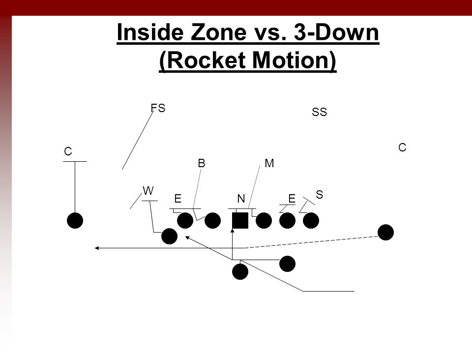 Inside Zone vs. 3-Down (Rocket Motion) E W NE MB S C C SS FS