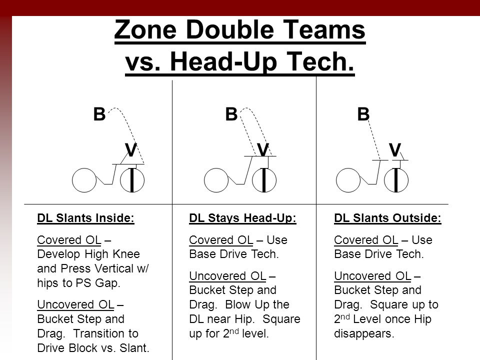 Zone Double Teams vs. Head-Up Tech. V B V B V B DL Slants Inside: Covered OL – Develop High Knee and Press Vertical w/ hips to PS Gap. Uncovered OL –
