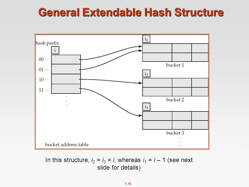 1.16 General Extendable Hash Structure In this structure, i 2 = i 3 = i, whereas i 1 = i – 1 (see next slide for details)