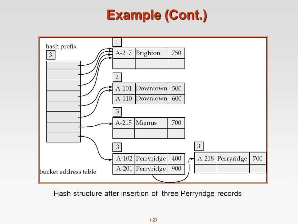 1.23 Example (Cont.) Hash structure after insertion of three Perryridge records