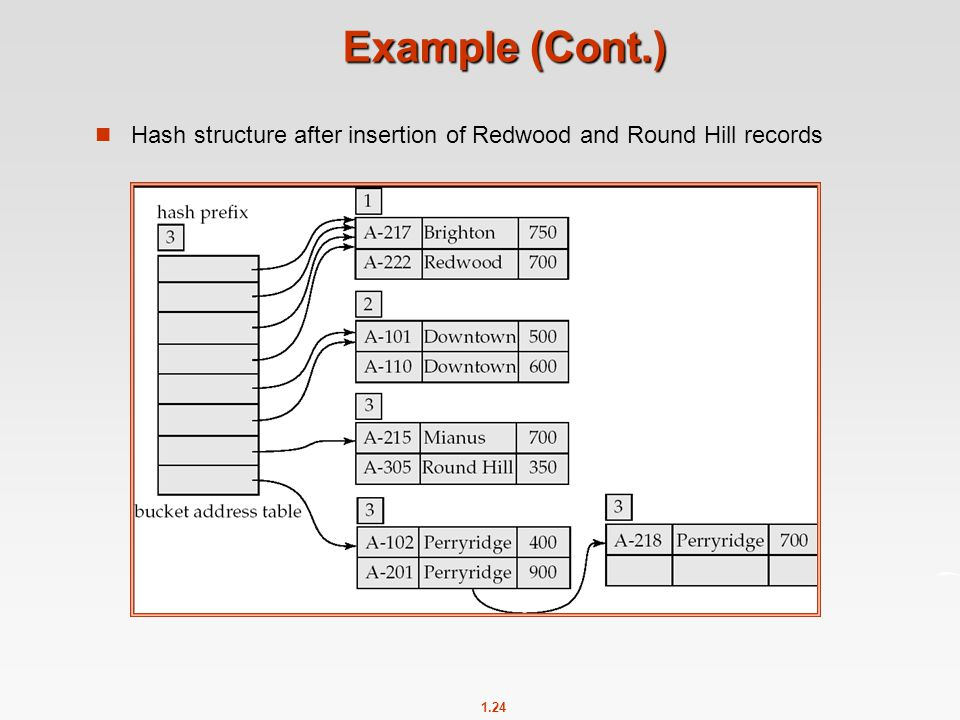 1.24 Example (Cont.) Hash structure after insertion of Redwood and Round Hill records