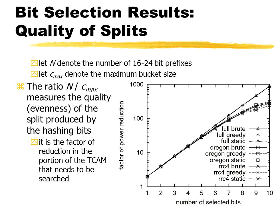 17 Bit Selection Results: Quality of Splits ylet N denote the number of 16-24 bit prefixes ylet c max denote the maximum bucket size zThe ratio N / c