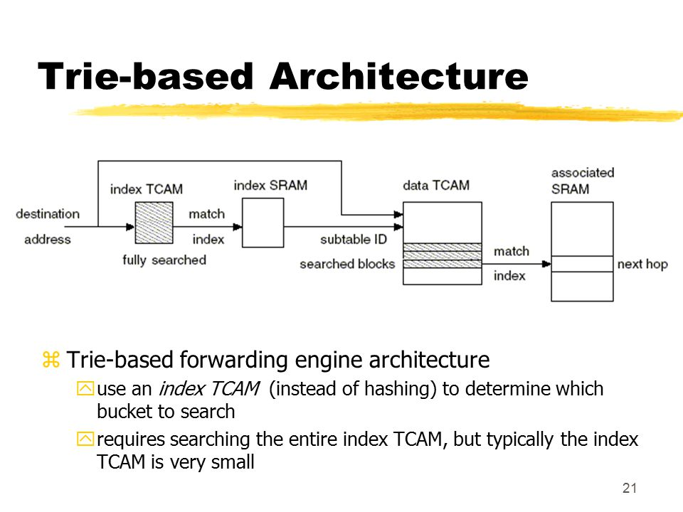 21 Trie-based Architecture zTrie-based forwarding engine architecture yuse an index TCAM (instead of hashing) to determine which bucket to search yreq