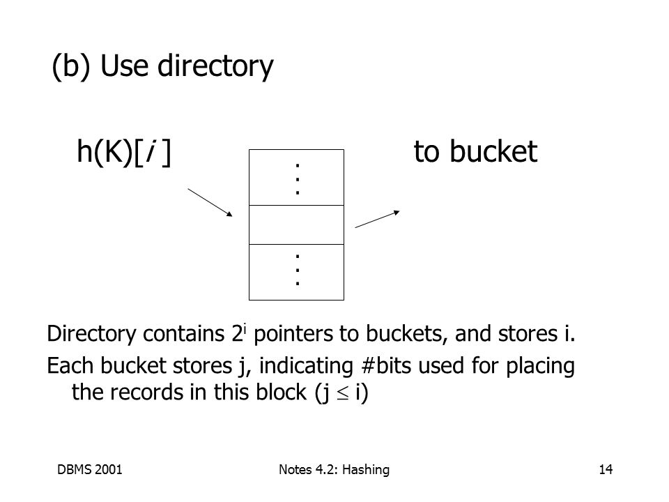 DBMS 2001Notes 4.2: Hashing14 (b) Use directory h(K)[i ] to bucket............
