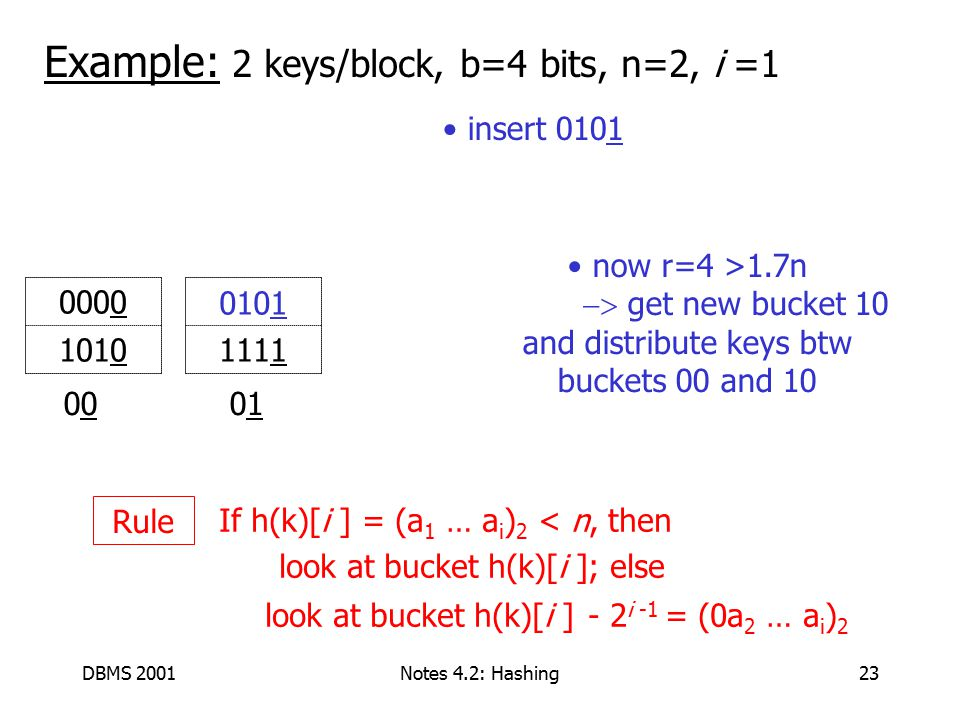 DBMS 2001Notes 4.2: Hashing23 Example: 2 keys/block, b=4 bits, n=2, i =1 00 01 1111 0000 1010 If h(k)[i ] = (a 1 … a i ) 2 < n, then look at bucket h(k)[i ]; else look at bucket h(k)[i ] - 2 i -1 = (0a 2 … a i ) 2 Rule insert 0101 0101 now r=4 >1.7n  get new bucket 10 and distribute keys btw buckets 00 and 10