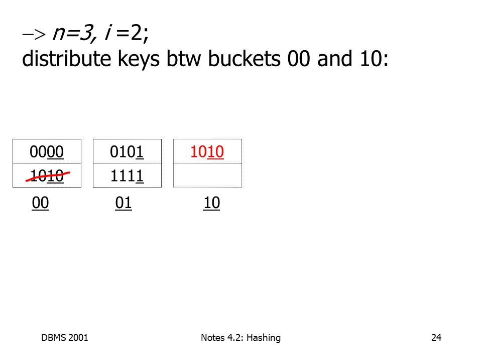 DBMS 2001Notes 4.2: Hashing24  n=3, i =2; distribute keys btw buckets 00 and 10: 00 01 10 0101 1111 00 1010