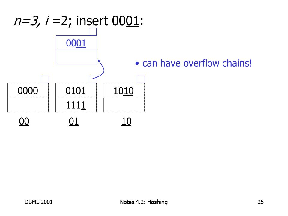 DBMS 2001Notes 4.2: Hashing25 n=3, i =2; insert 0001: 00 01 10 0101 1111 00 0001 10 can have overflow chains!