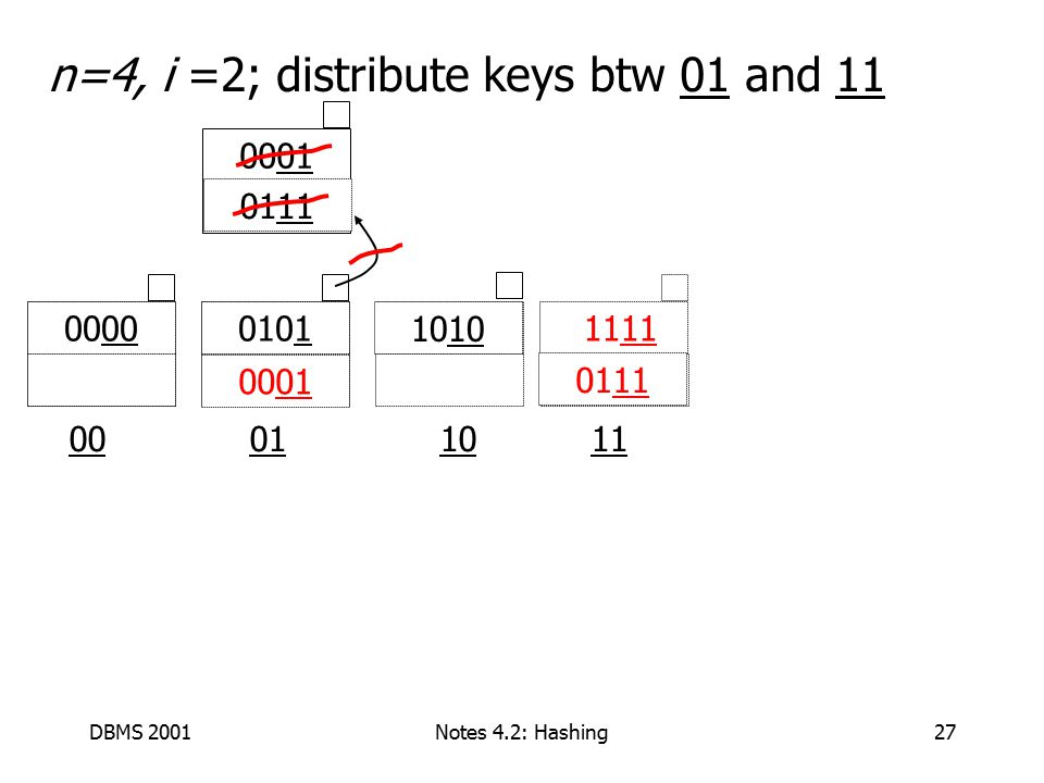 DBMS 2001Notes 4.2: Hashing27 n=4, i =2; distribute keys btw 01 and 11 00 01 1011 0101 1111 00 10 0001 011111 0001