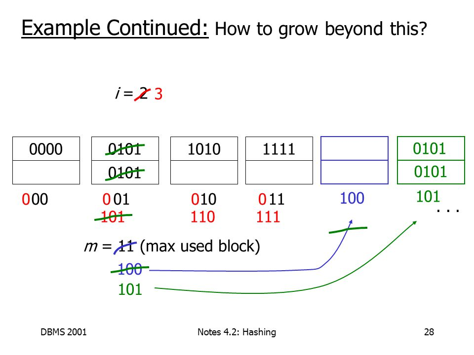 DBMS 2001Notes 4.2: Hashing28 Example Continued: How to grow beyond this.