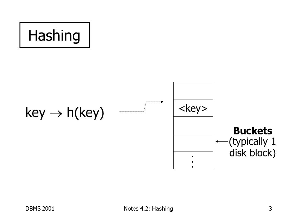 DBMS 2001Notes 4.2: Hashing34 Index definition in SQL Create index name on rel (attr) Create unique index name on rel (attr) defines candidate key Drop INDEX name