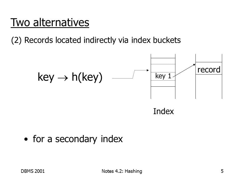 DBMS 2001Notes 4.2: Hashing6 Example hash function Key = 'x 1 x 2 … x n ' n byte character string Have b buckets h = (x 1 + x 2 + … + x n ) mod b  {0, 1, …, b-1}