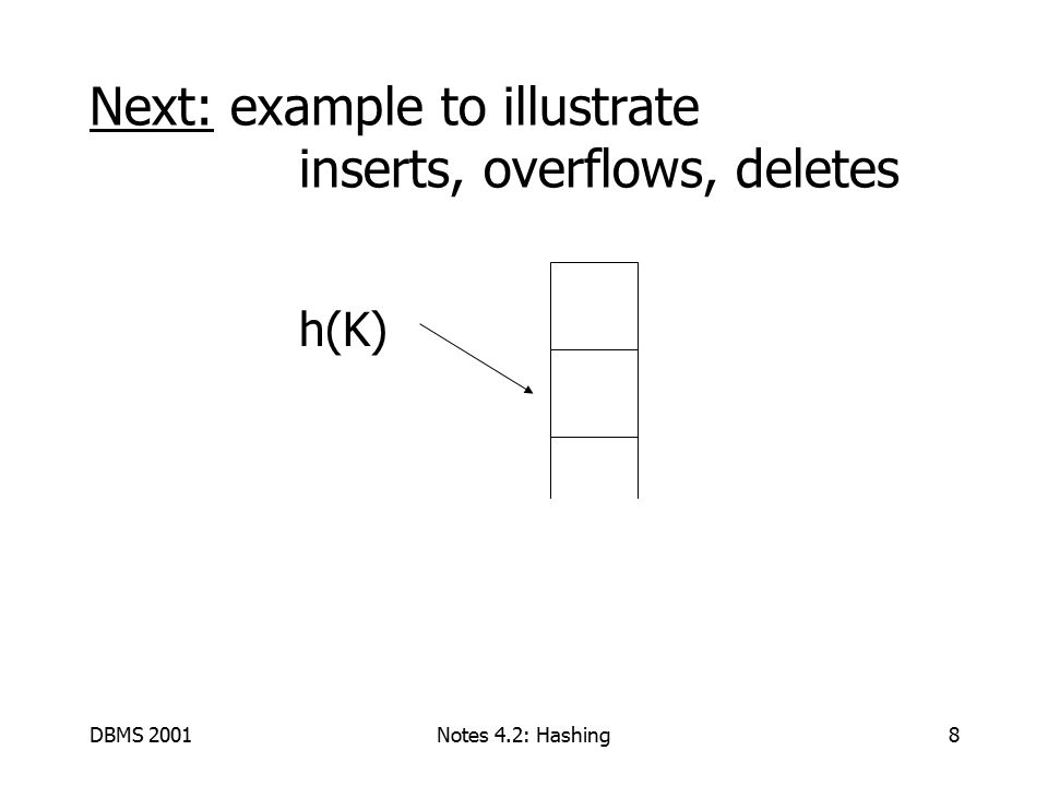 DBMS 2001Notes 4.2: Hashing9 EXAMPLE 2 records/bucket INSERT: h(a) = 1 h(b) = 2 h(c) = 1 h(d) = 0 01230123 d a c b h(e) = 1 e