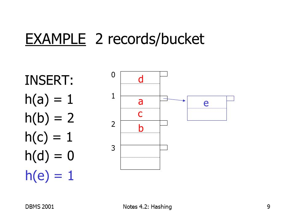 DBMS 2001Notes 4.2: Hashing10 01230123 a b c e d EXAMPLE: deletion Delete: e f f g maybe move g up c d