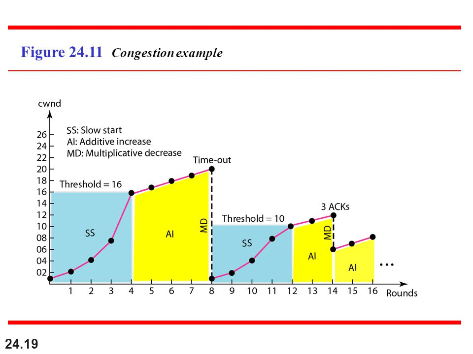 24.19 Figure 24.11 Congestion example