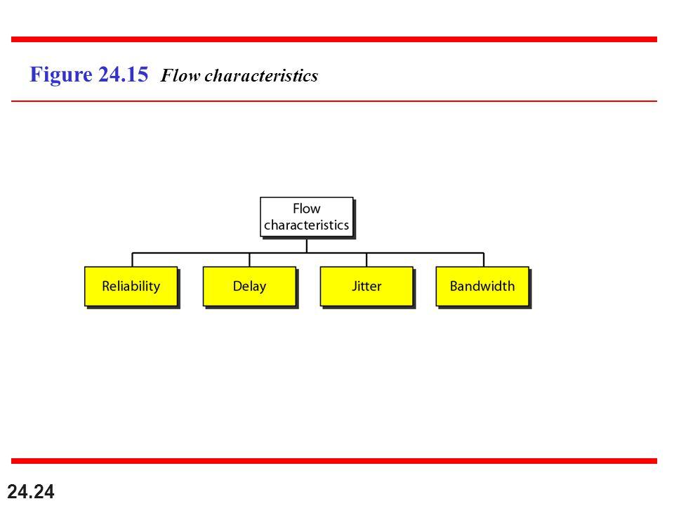 24.24 Figure 24.15 Flow characteristics