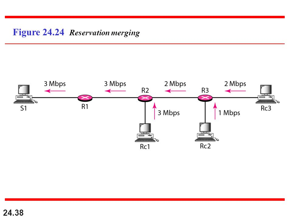 24.38 Figure 24.24 Reservation merging