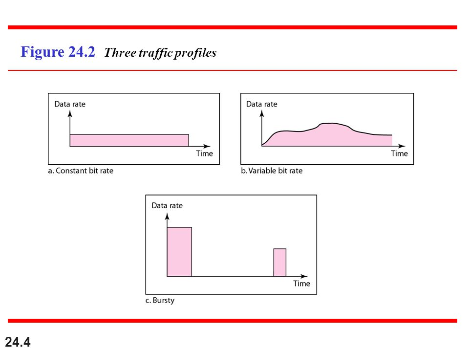 24.4 Figure 24.2 Three traffic profiles