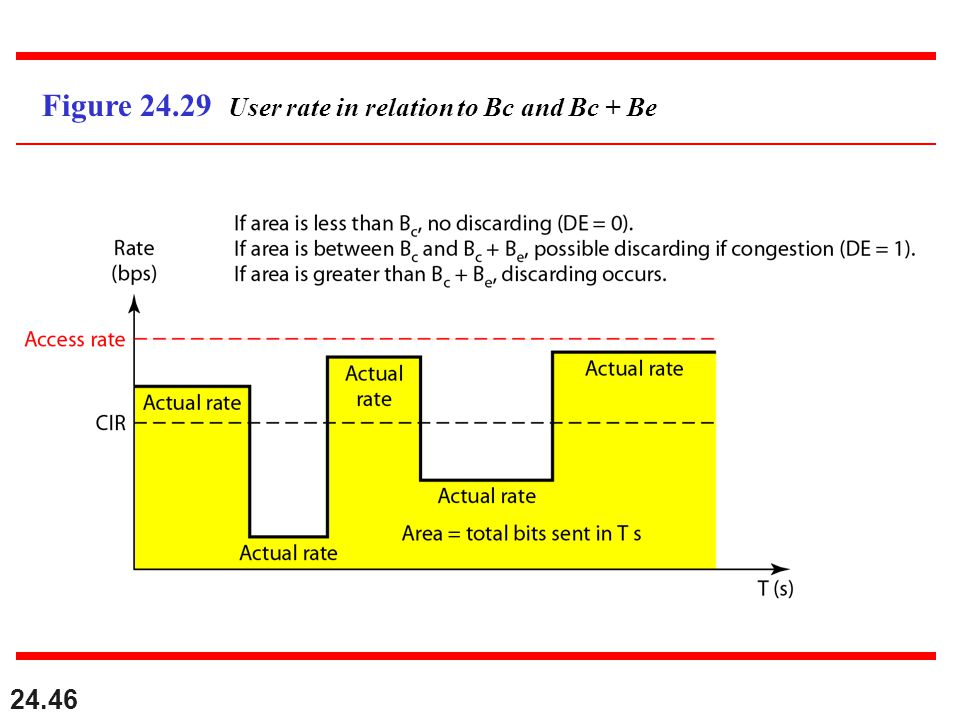 24.46 Figure 24.29 User rate in relation to Bc and Bc + Be