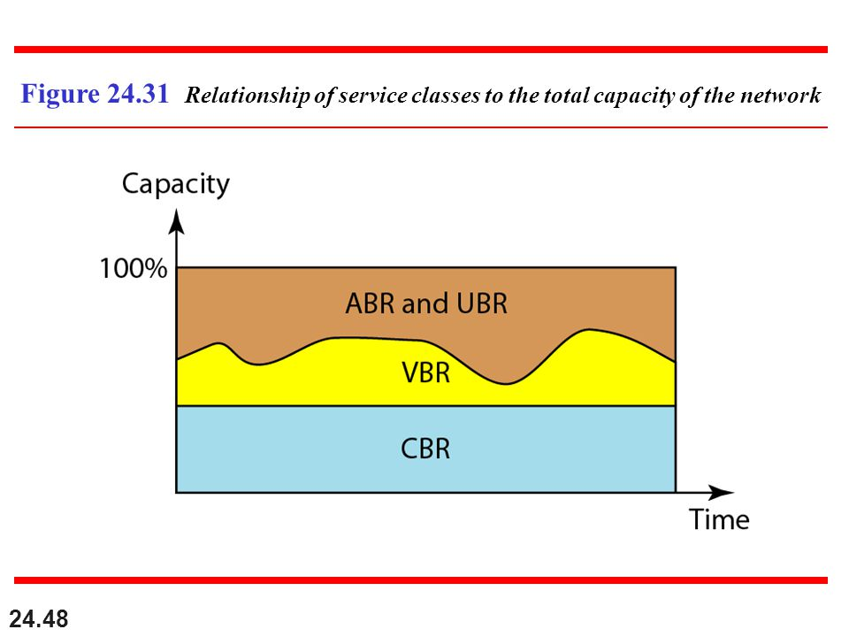 24.48 Figure 24.31 Relationship of service classes to the total capacity of the network