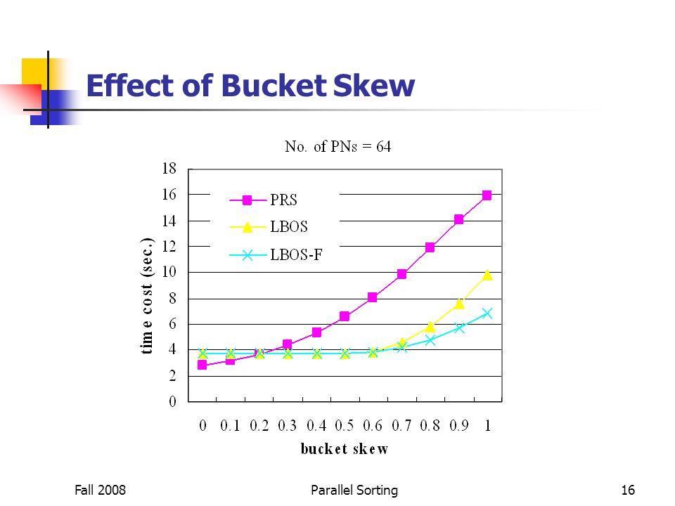 Fall 2008Parallel Sorting16 Effect of Bucket Skew
