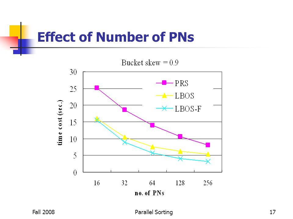 Fall 2008Parallel Sorting17 Effect of Number of PNs